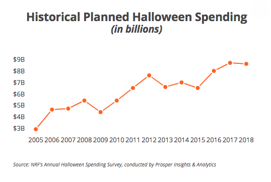 Graph showing how spending on Halloween has grown 2005-2018